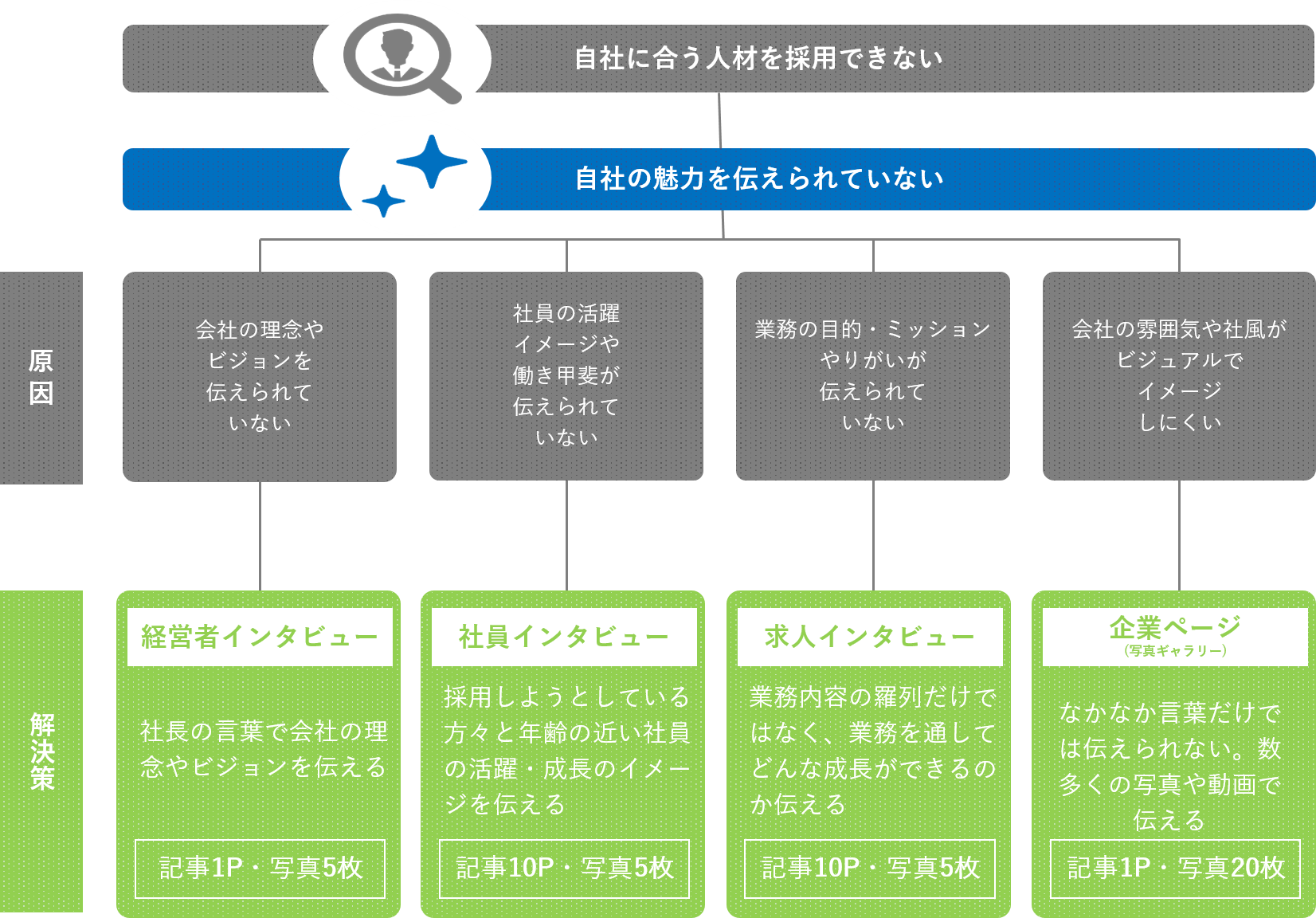 茨城HR TIMESが解決する課題